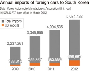 American Car Imports