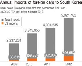 American Car Imports